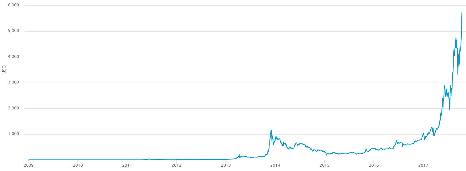 bitcoinusdprice-png